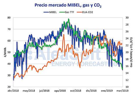 AleaSoft: El precio del mercado eléctrico subirá entre 2% y 5% por la vuelta del impuesto a la generación