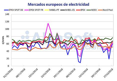 AleaSoft: El precio del mercado ibérico de electricidad, el segundo más caro de Europa durante la Navidad