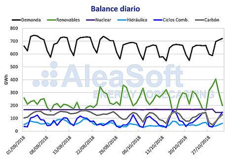 AleaSoft: El precio del mercado mayorista cae en octubre un 8,7%