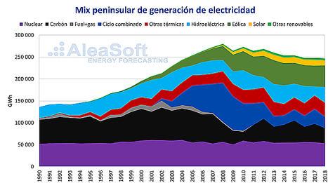 AleaSoft: Energía nuclear, cincuenta años en la base del mix eléctrico español
