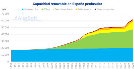 AleaSoft: España, el laboratorio mundial de las renovables y en el top ten