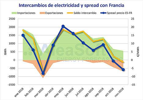 AleaSoft: España continúa siendo importador neto de electricidad en el 2018