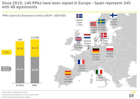 AleaSoft: España es el paraíso de los PPA en Europa
