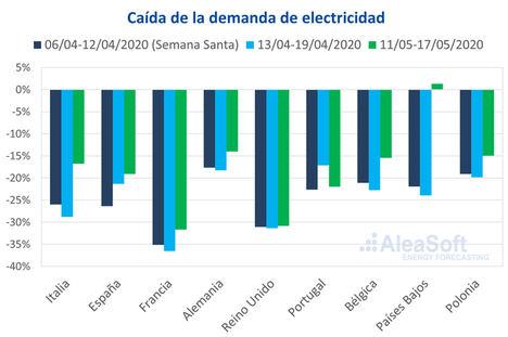 AleaSoft: Evolución de los mercados de energía y la financiación de proyectos renovables en la coronacrisis