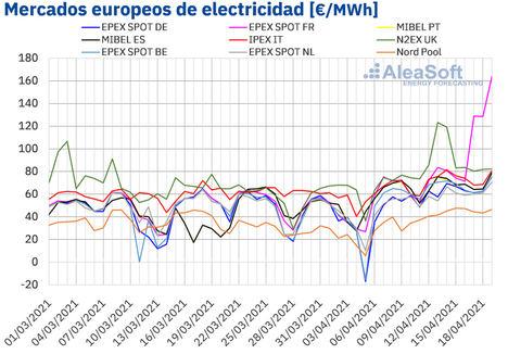 AleaSoft: Francia lidera un abril de precios récord en los mercados eléctricos europeos