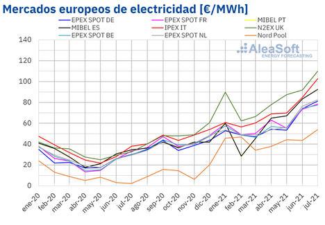 AleaSoft: Julio de 2021: Mes de récords en los mercados de energía europeos