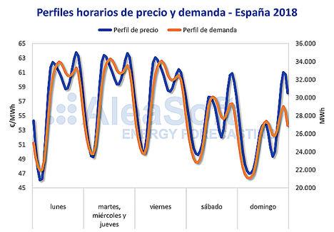 AleaSoft: La demanda eléctrica, factor fundamental en el precio del mercado eléctrico