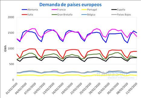 AleaSoft: La demanda eléctrica europea comienza a notar los efectos del coronavirus