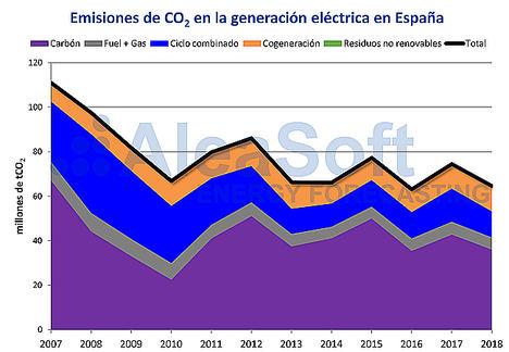 AleaSoft: La descarbonización del sector eléctrico es clave para el futuro del planeta
