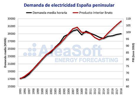 AleaSoft: La eficiencia energética ha aumentado después de la crisis económica