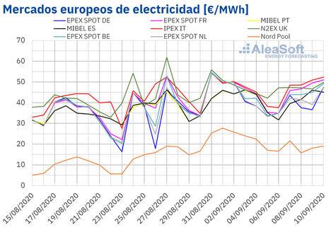 AleaSoft: La eólica, los combustibles y el CO2 frenan por ahora la recuperación de los mercados europeos