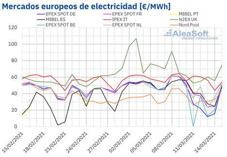 AleaSoft: La eólica eclipsa los precios récord del CO2 y hace bajar los precios de los mercados eléctricos