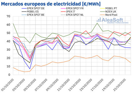 AleaSoft: La eólica europea vuelve a favorecer el descenso de los precios de los mercados eléctricos