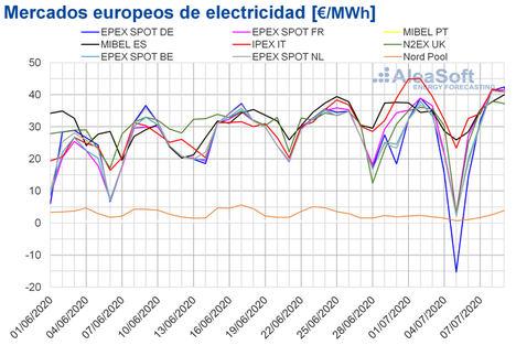 AleaSoft: La eólica lleva los precios de los mercados europeos de valores negativos a superiores a 50 €/MWh