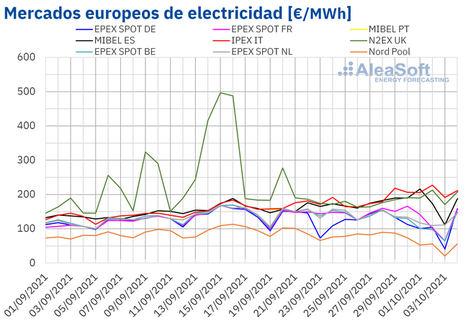 AleaSoft: La eólica nuevamente responsable de las caídas de precios en muchos mercados eléctricos europeos