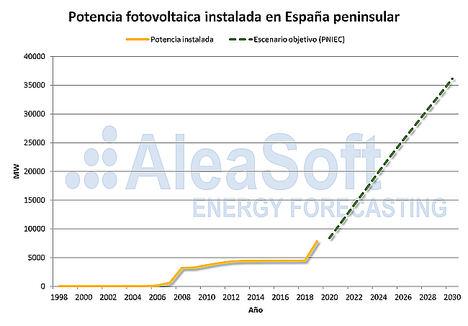 AleaSoft: La energía solar fotovoltaica en España desde sus inicios a sus objetivos en 2030