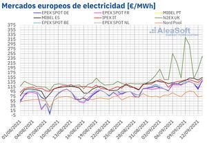 AleaSoft: La escalada de precios continúa con récords en los mercados europeos de electricidad, gas y CO2