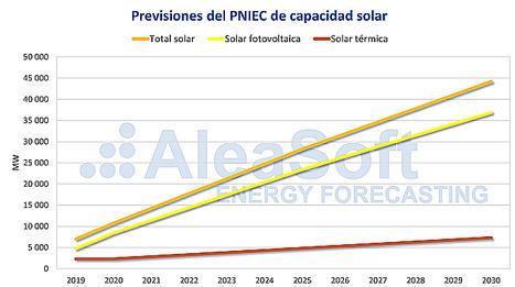 AleaSoft: La fotovoltaica en primera línea del cambio económico