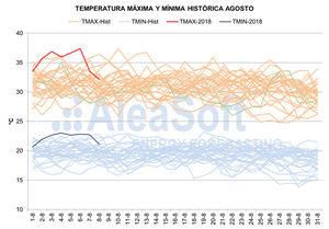 AleaSoft: La ola de calor de inicios de agosto bate record en temperatura, demanda y precios