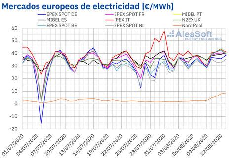AleaSoft: La ola de calor mantiene altos los precios de los mercados eléctricos europeos
