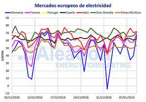 AleaSoft: La ola de frío trae subidas de precio, demanda y eólica
