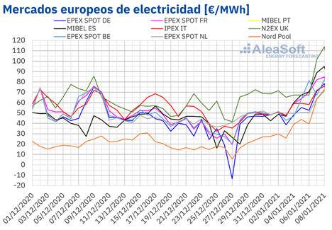 AleaSoft: La ola de frío y la caída de la eólica ponen por las nubes los precios de los mercados
