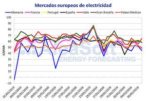 AleaSoft: La producción eólica marca el ritmo del precio del mercado eléctrico MIBEL