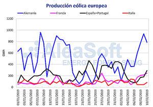 AleaSoft: La producción eólica y solar europea provoca una bajada de los precios de los mercados eléctricos