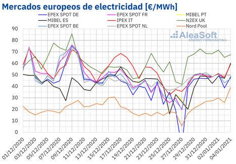 AleaSoft: Las bajas temperaturas favorecen un cambio de año con precios altos en los mercados eléctricos
