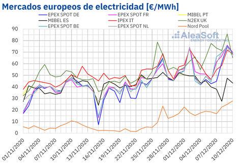 AleaSoft: Las bajas temperaturas impulsan los precios de los mercados, que vuelven a registrar récords