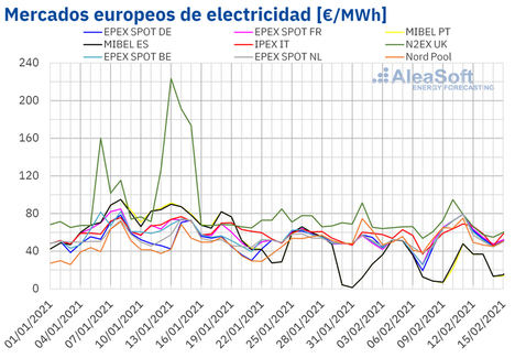 AleaSoft: Las bajas temperaturas provocan un repunte de precios de mercados en la segunda semana de febrero