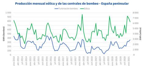 AleaSoft: Las centrales de bombeo aprovechan los récords de producción eólica de los últimos meses