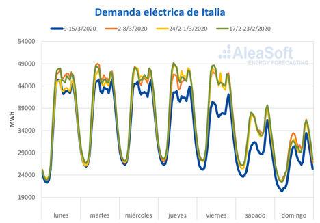 AleaSoft: Las medidas para frenar al coronavirus ya son visibles en la demanda eléctrica europea