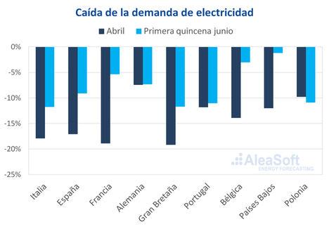 AleaSoft: Las perspectivas económicas y los posibles rebrotes de COVID‑19 condicionarán los mercados