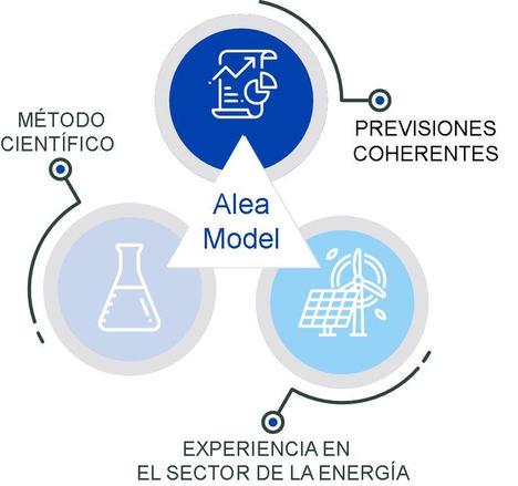 AleaSoft: Las previsiones de precios de mercados de energía no son un producto perecedero