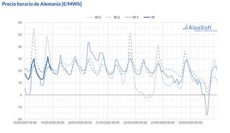 AleaSoft: Las producciones fotovoltaicas y eólicas causaron precios negativos en algunos mercados europeos