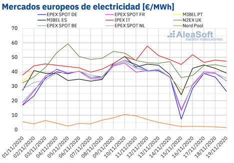 AleaSoft: Las renovables favorecen el descenso de los precios de los mercados eléctricos europeos
