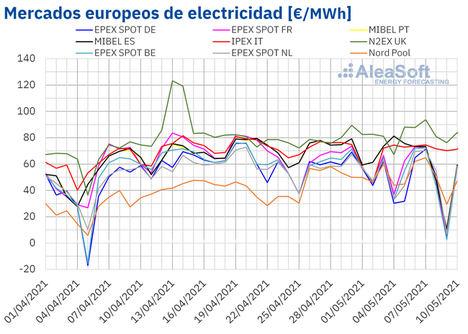 AleaSoft: Las renovables hunden los precios durante el fin de semana en varios mercados eléctricos europeos