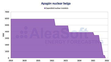 AleaSoft: La transición energética belga: el reto de un país pequeño con mucha nuclear y poca renovable
