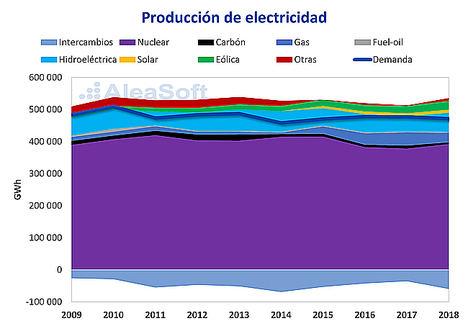 AleaSoft: La transición energética en Francia; el reto de sustituir la nuclear con renovables