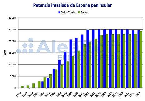 AleaSoft: Los ciclos combinados y la eólica en el mix de electricidad español