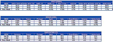 AleaSoft: Los mercados de electricidad de Europa se mueven a ritmos distintos durante la última semana