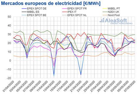 AleaSoft: Los mercados eléctricos europeos comienzan mayo con precios por debajo de 30 €/MWh