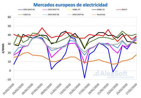AleaSoft: Los precios bajaron en los mercados del sur de Europa por mayor producción eólica y menor demanda