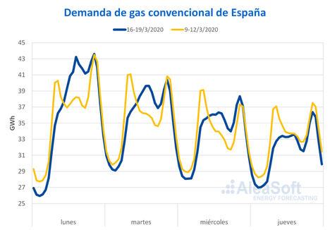 AleaSoft: Los precios bajos del Brent y el gas se mantendrán mientras dure la crisis del coronavirus