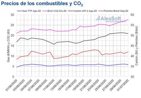 AleaSoft: Los precios del CO2 alcanzan su valor más alto desde agosto de 2019