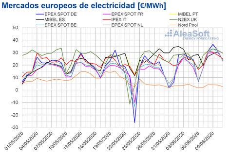 AleaSoft: Los precios de la mayoría de los mercados suben por la subida de demanda y descenso de renovables