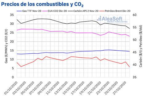 AleaSoft: Los precios del brent y del CO2 cayeron por la incertidumbre por la segunda ola de covid 19