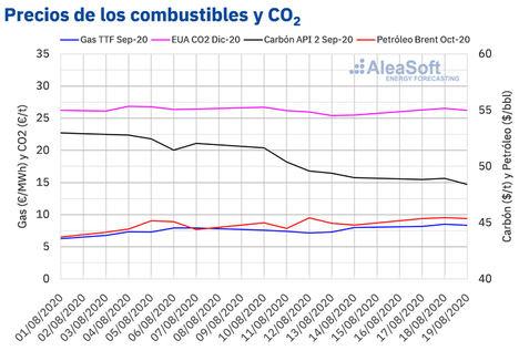 AleaSoft: Los precios del gas siguen su recuperación y registran los mayores valores de los últimos 4 meses