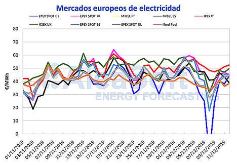 AleaSoft: Los precios de los mercados bajan por el aumento de las temperaturas y de la producción eólica